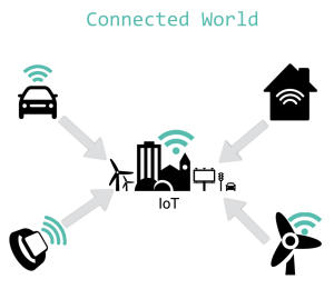 IoT Connected